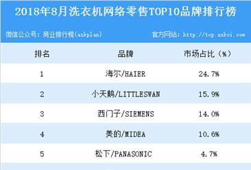 2018年8月洗衣机网络零售TOP10品牌排行榜