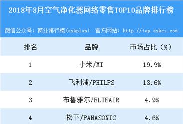 2018年8月空气净化器网络零售TOP10品牌排行榜