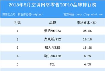 2018年8月空调网络零售TOP10品牌排行榜
