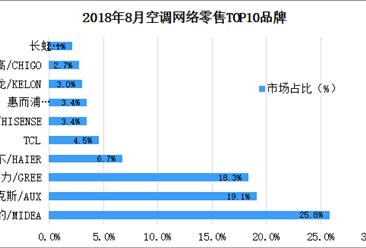 2018年8月空调网络零售情况分析(表)