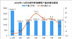 2018年1-8月全国中厚宽钢带产量同比增长4.9%(附图)