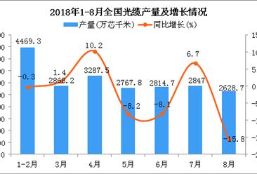 2018年1-8月全国光缆产量为21858.7万芯千米 同比下降1.4%(附图)