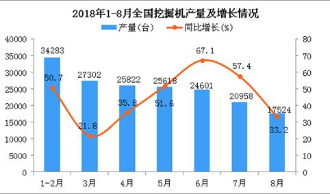 2018年1-8月全国挖掘机产量为176323台 同比增长44.5%