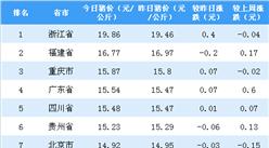 2018年9月25日全國各省市生豬價格排行榜:浙江外三元生豬價格最高(附排名)
