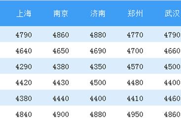 2018年9月第3周全国主要城市钢材银河首存2元送38元彩金价格一览表