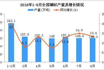 2018年1-8月全国铜材产量为1091.6万吨 同比增长12.7%(附图)