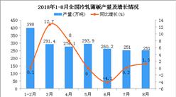 2018年1-8月全国冷轧薄板产量统计数据分析(附图)