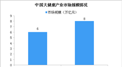 2020年中国大健康产业市场规模8万亿 资本抢先布局大健康产业(图)