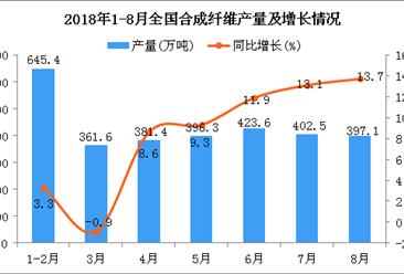 2018年1-8月全国合成纤维产量为2973.3万吨 同比增长9.1%