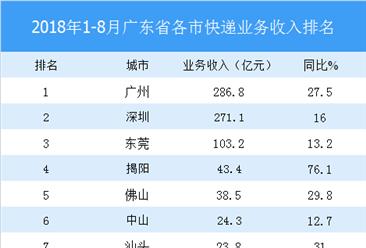 2018年1-8月广东省各市快递收入排行榜