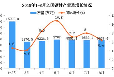 2018年1-8月全国钢材产量为72526.5万吨 同比增长7.1%