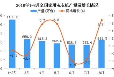 2018年1-8月全国洗衣机产量为4586.1万台 同比增长1%