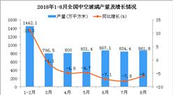 2018年1-8月全国中空玻璃产量为6437万平方米 同比下降2.8%