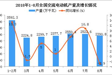 2018年1-8月全国交流电动机产量同比增长6.5%