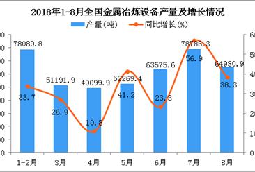 2018年1-8月全国金属冶炼设备产量为425875.1吨 同比增长30%
