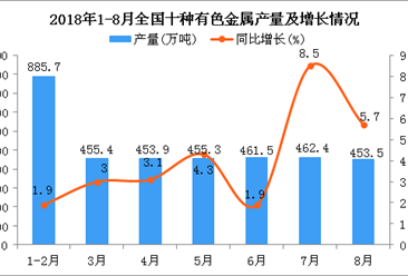 2018年1-8月全国十种有色金属产量同比增长3.8%