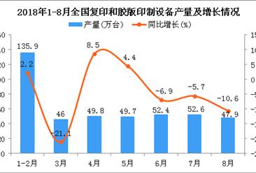2018年1-8月全国复印和胶版印制设备产量为401.4万台 同比下降4.5%