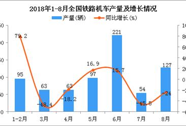 2018年1月-8月全国铁路机车产量统计数据分析:同比下降9.8%