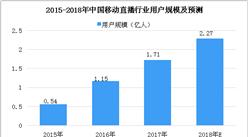 2018年中国移动直播行业市场分析:行业盈利手段将逐渐多样化