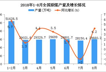 2018年1-8月全國原煤產量為227478.2萬噸 同比增長3.6%