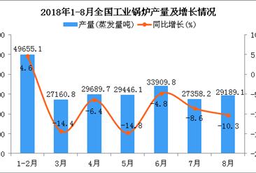 2018年8月全国工业锅炉产量同比下降6.7%(附图)