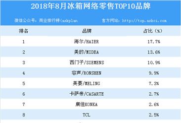 2018年8月冰箱网络零售TOP10品牌排行榜