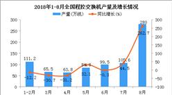 2018年1-8月全国程控交换机产量同比增长28.9%(附图)