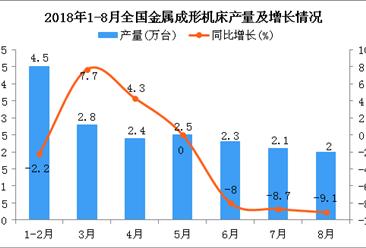 2018年1-8月全国金属成形机床产量为15.6万台 同比下降6%