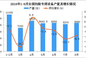 2018年1-8月全国包装专用设备产量分析:同比下降6.6%
