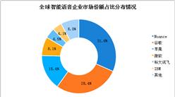 语音识别行业市场预测分析:2025年全球语音识别软件市场规模将69亿美元