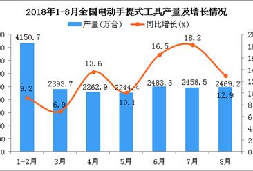 2018年1-8月全国电动手提式工具产量为17832.7万台 同比增长11%