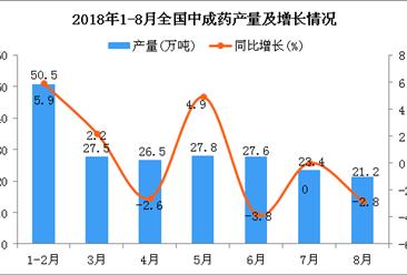 2018年1-8月全国中成药产量为183.9万吨 同比增长0.4%