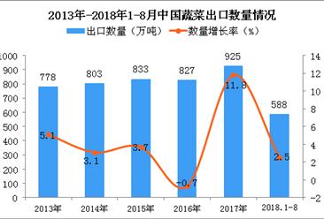 2018年1-8月中国蔬菜出口量为588万吨 同比增长2.5%