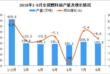 2018年1-8月全国燃料油产量为1593.3万吨 同比下降11.5%