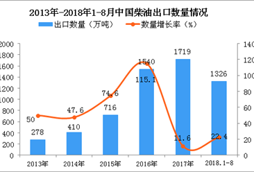 2018年1-8月中国柴油出口量为1326万吨 同比增长22.4%