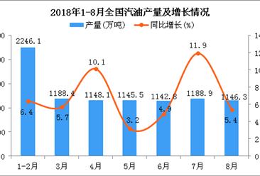 2018年1-8月全国汽油产量为9254.4万吨 同比增长6.7%