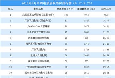 2018年9月单周影院电影票房排行榜:全国仅1影院票房超100万(9.17-9.23)