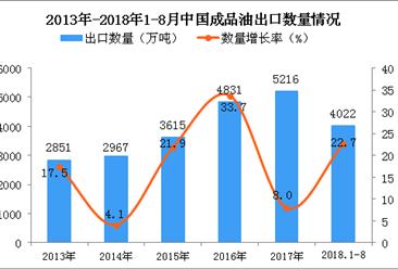 2018年1-8月中国成品油出口量为4022万吨 同比增长22.7%