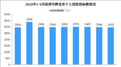 2018年1-9月深圳市小汽车车牌竞价情况统计分析(附图表)