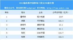 2018福布斯中国职场十佳女CEO排行榜:董明珠第一 天齐锂业吴薇第二
