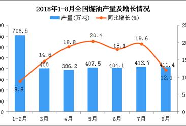 2018年1-8月全国煤油产量为3172.5万吨 同比增长15.1%