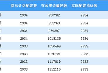 2018年9月深圳小汽车车牌摇号预测:个人中签率或微幅上涨(图)