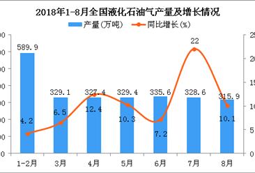 2018年1-8月全国液化石油气产量同比增长10.1%