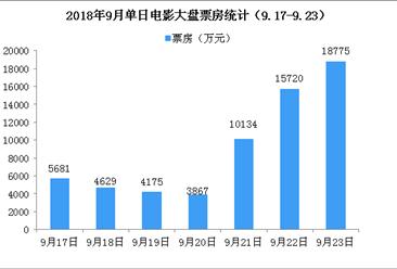 2018年9月电影市场周报:中秋假期加成 单周电影票房环比增长18%(9.17-9.23)