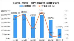 2018年1-8月中国氯化钾出口数量及金额增长情况分析
