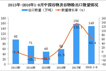 2018年1-8月中国谷物及谷物粉出口量为148万吨 同比增长63.4%