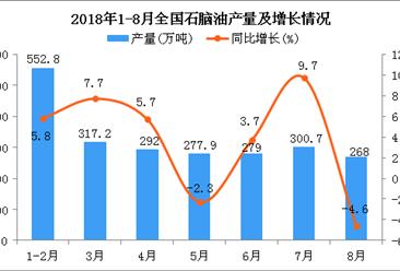 2018年1-8月全国石脑油产量同比增长2.9%(附图)