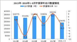 2018年1-8月中国茶叶出口量为23.41万吨 同比下降0.3%