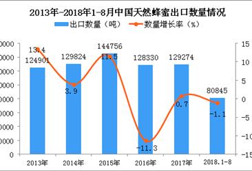 2018年1-8月中国天然蜂蜜出口量同比下降1.1%(附图)