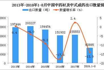 2018年1-8月中国中药材及中式成药出口量为8.39万吨 同比下降13.9%